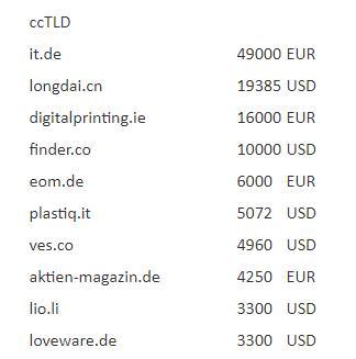 國別域名IT.de超38萬元領銜sedo榜.jpg